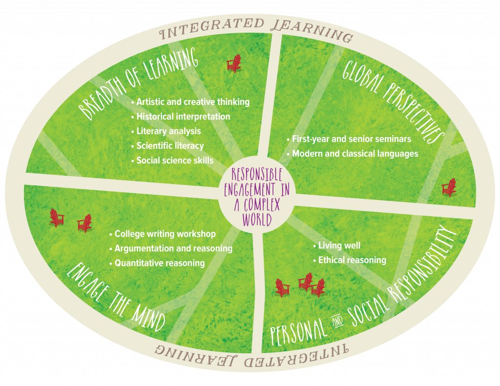 "Image representing the DELL plan. The phrase ""Responsible engagement in a complex world"" is located in the center and surrounded by four quadrants, each highlighting core learning goals and their related courses. They are ""Breadth of learning,"" supported by artistic and creative thinking, historical interpretation, literary analysis, scientific literacy, and social science skills; ""Global Perspectives"" supported by first-year and senior seminars and modern and classical languages courses; ""Personal and social responsibility"" supported by courses in living well and ethical reasoning; and ""Engage the mind"" supported by college writing workshop, argumentationa nd reasoning courses, and quantitative reasoning courses. The entire DELL is surrounded by ""integrated learning,"" the fifth goal that connects all courses."